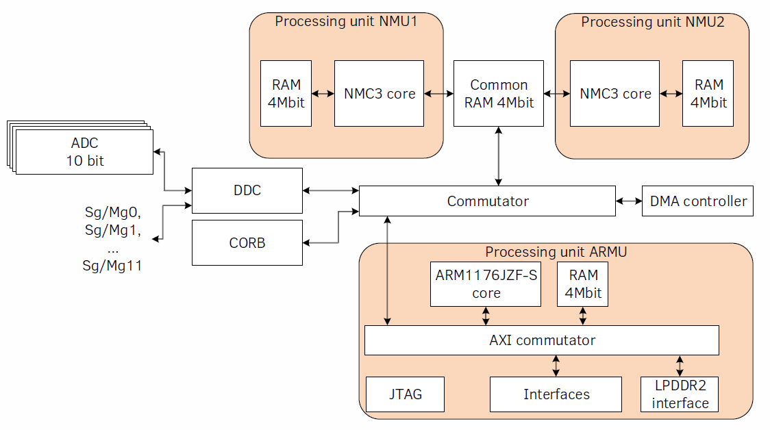 A guide to better embedded C++ | GNSS C++ solutions